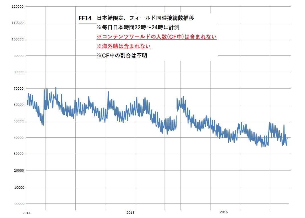 【FF14】FF14の最近の人口はグラフで見るとこうなってるのか ...