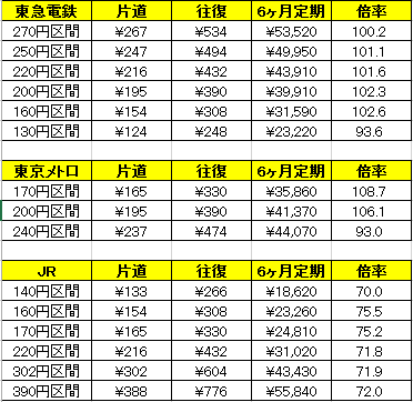 20190720(土) 通勤定期券のコストパフォーマンス