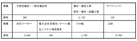 【消費者事故調】エコキュートの低周波音被害に関するフォローアップ(H28.1)経済産業省編