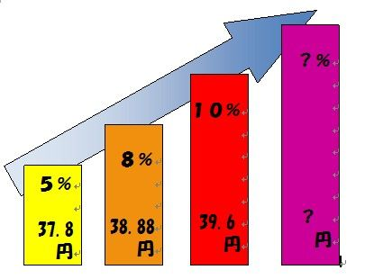 消費税と売電価格