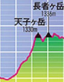 utmf_elevation_l