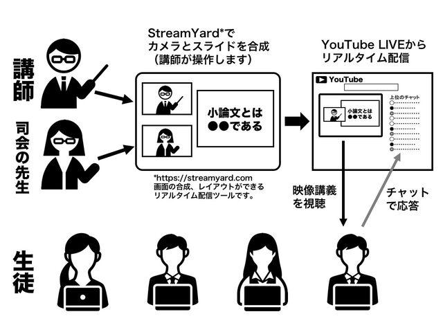 オンライン講習会のイメージ