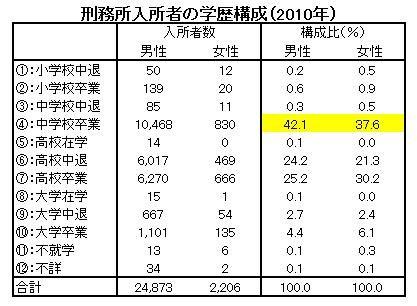 学歴別の刑務所入所率①(2012年2月29日)