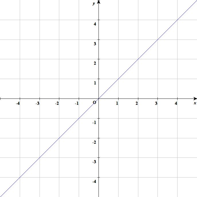 数学班】直線のグラフを空間に書く : ブツリブログ