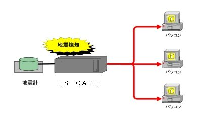 ES-GATE4
