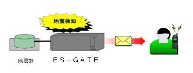 ES-GATE1