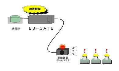 ES-GATE5