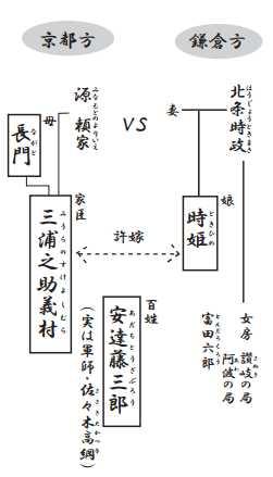 鎌倉三代記