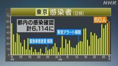 東京都内で60人感染確認 緊急事態宣言解除後で最多 新型コロナ