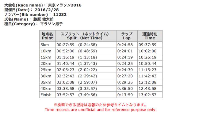 Tokyo marathon 2016 result