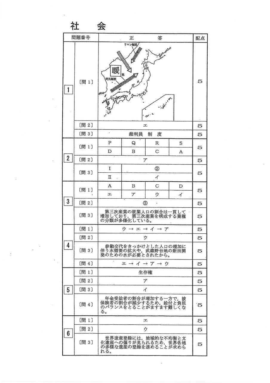 都立 高校 入試 東京