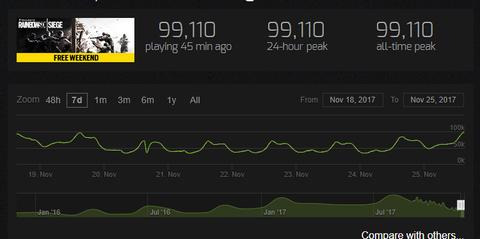 【R6S】Steamのアクティブユーザー、9万9000人で!過去最高!