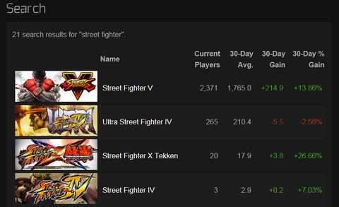 Steam ChartsでストVの人口を検索してみた結果