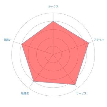 radar-chart