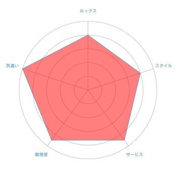 12radar-chart (2)
