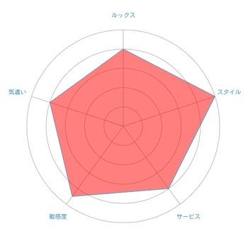 さらradar-chart (2)