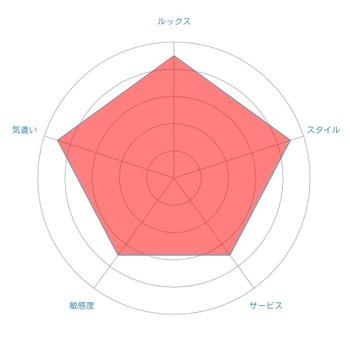 ななradar-chart