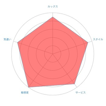 radar-chartみづき