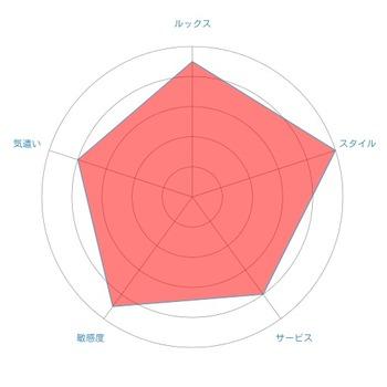 2radar-chart