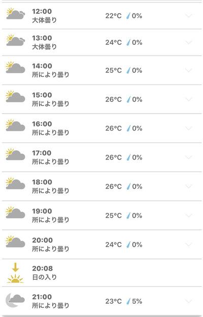 21日のロンドンの気温