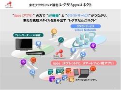 AppsConcept