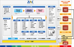 ZACシステム図