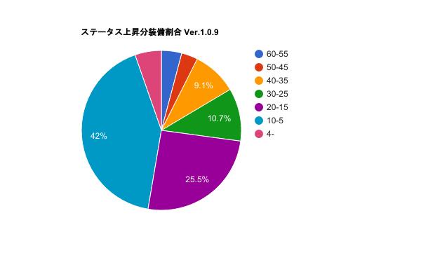 グラフステータスが上昇しやすい装備Ver.1.0.9