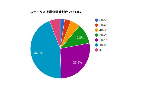 グラフステータスが上昇しやすい装備Ver.1.0.2