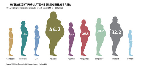 overweight-populations
