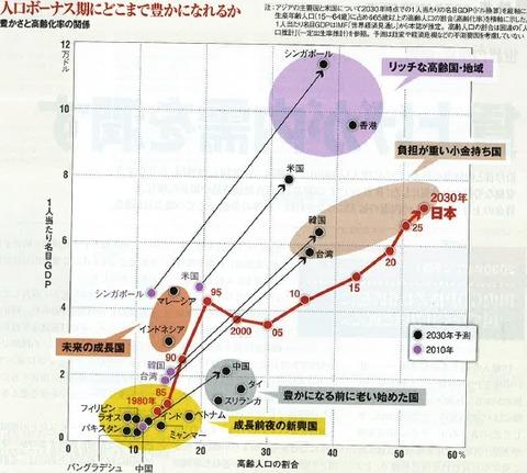 人口ボーナス期図