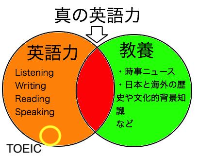 英語力 2