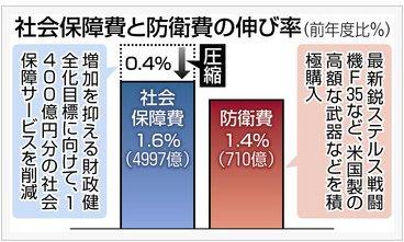 【悲報】東京新聞が1400億円の社会保障費を削った安倍政権を公式で批判、激怒したネトウヨにより大炎上中wwwwwwwww