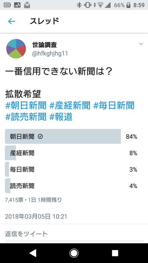 【悲報】twitter世論調査、「一番信用できない新聞」という四択調査で現在「朝日新聞」が8割超え