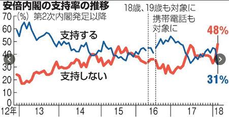 【世論調査】内閣支持率31%、不支持率48% 第2次政権以降で最低 「昭恵氏の証人喚問必要」65% 朝日世論調査