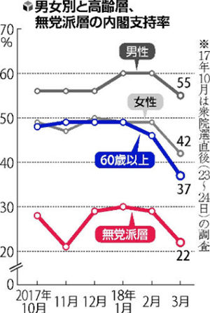【調査】内閣支持率48% 年代別に10~20代は6割台、30~50代は5割台だが、60代以上は3割台