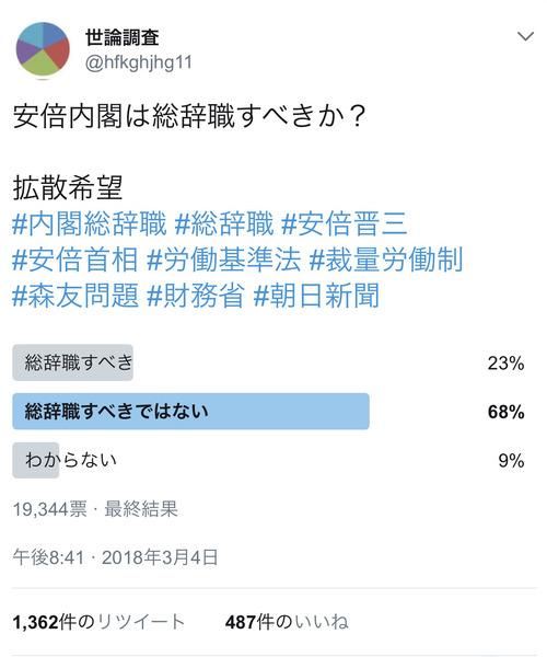 【世論調査】安倍内閣は総辞職すべき・・・たったの23%
