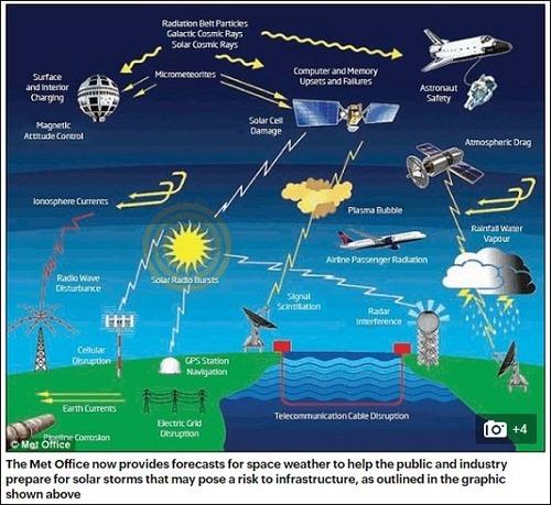 太陽が「真っ二つ」に割れ始めていることが観測写真で判明!米政府も恐れる文明崩壊の危機か