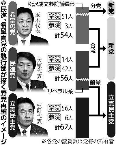 【野党】民進と希望が合流・新党模索 岡田氏らの対応再び焦点 GW前にも踏み切る考え