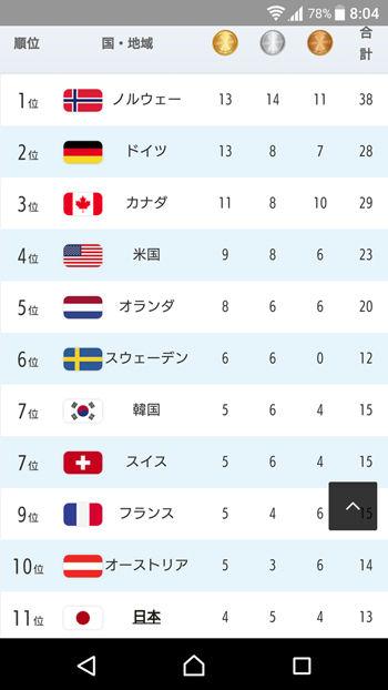 【パヨク】平昌五輪、ジャップは大韓民国に金銀銅メダル数で負けた訳だが?