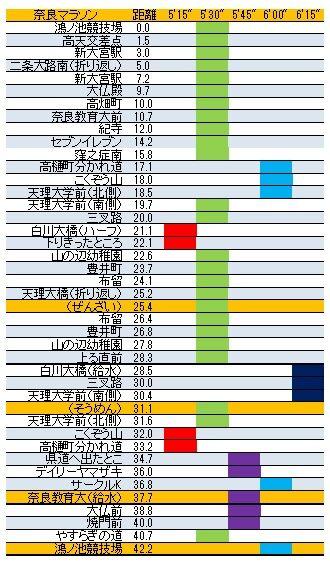 奈良マラソン攻略表