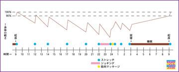 身体の軽さグラフイメージ