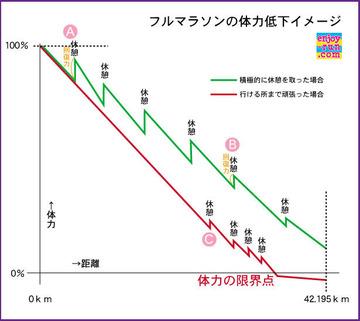 フルマラソンにおける、体力低下イメージ