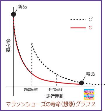 マラソンシューズの寿命(想像)グラフ-2