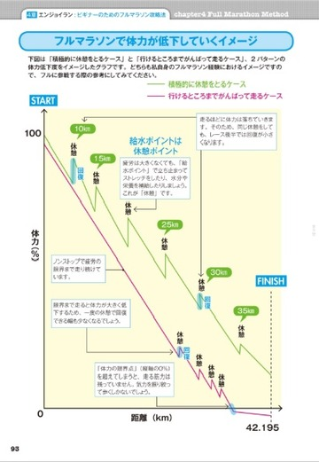 フルマラソン攻略法は、コースを考えた計画を綿密にすること。