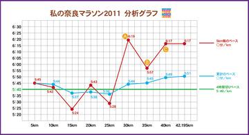 奈良マラソン2011分析