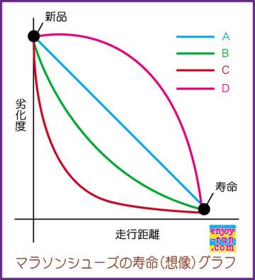 マラソンシューズの寿命(想像)グラフ