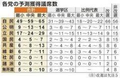与党、改選議席の半数超える勢い 情勢調査