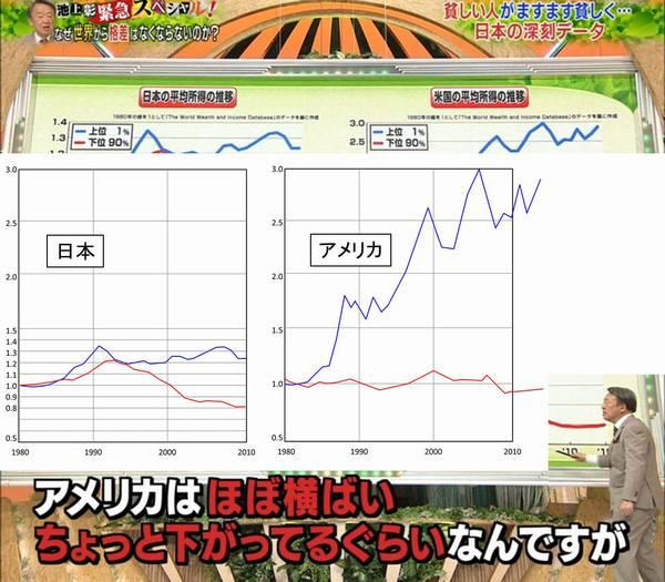 池上彰グラフ詐欺2