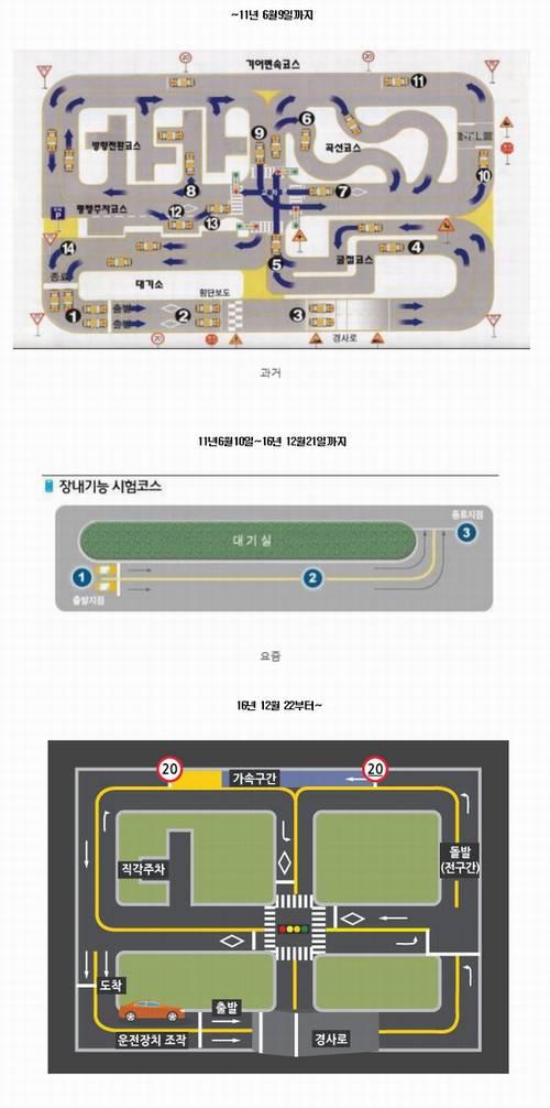 韓国の運転免許試験
