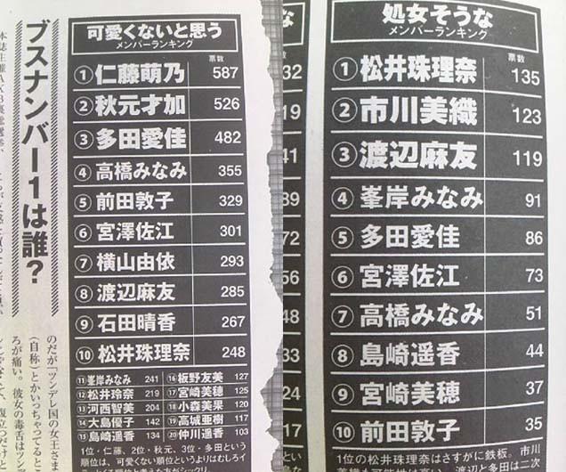 AKB48ブスランキング